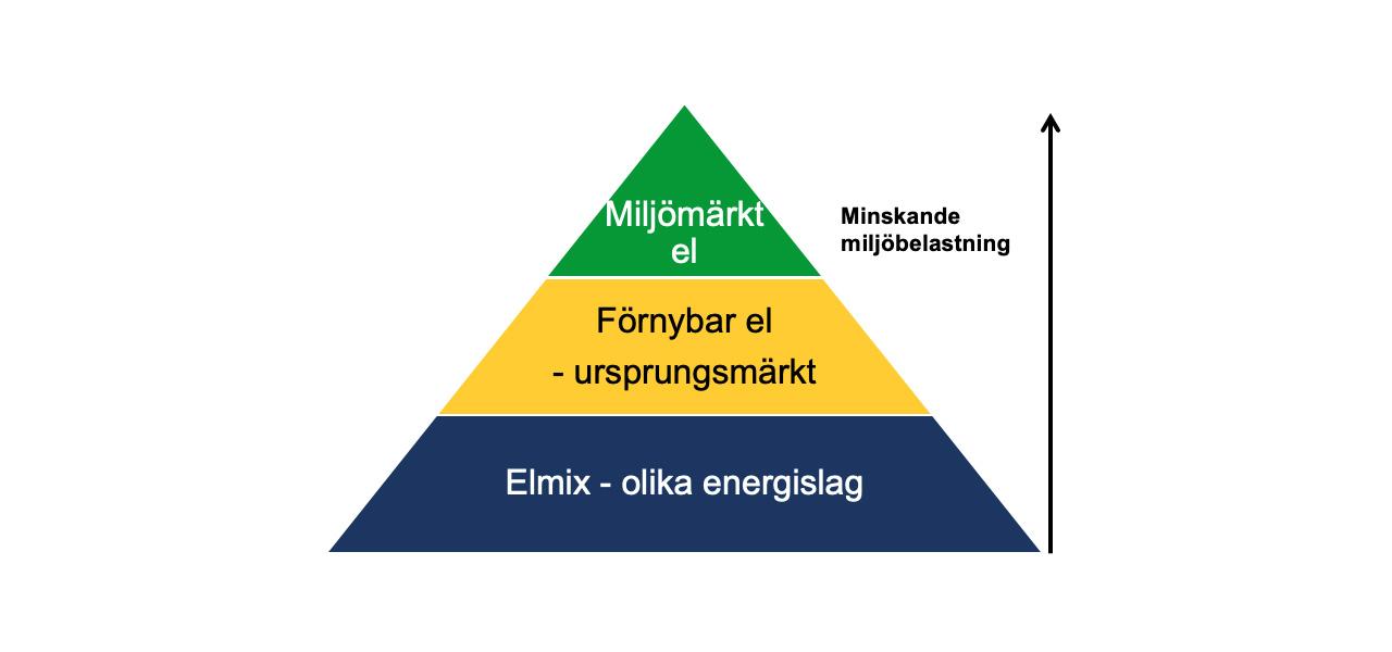 elenergi, el, triangel, elmix
