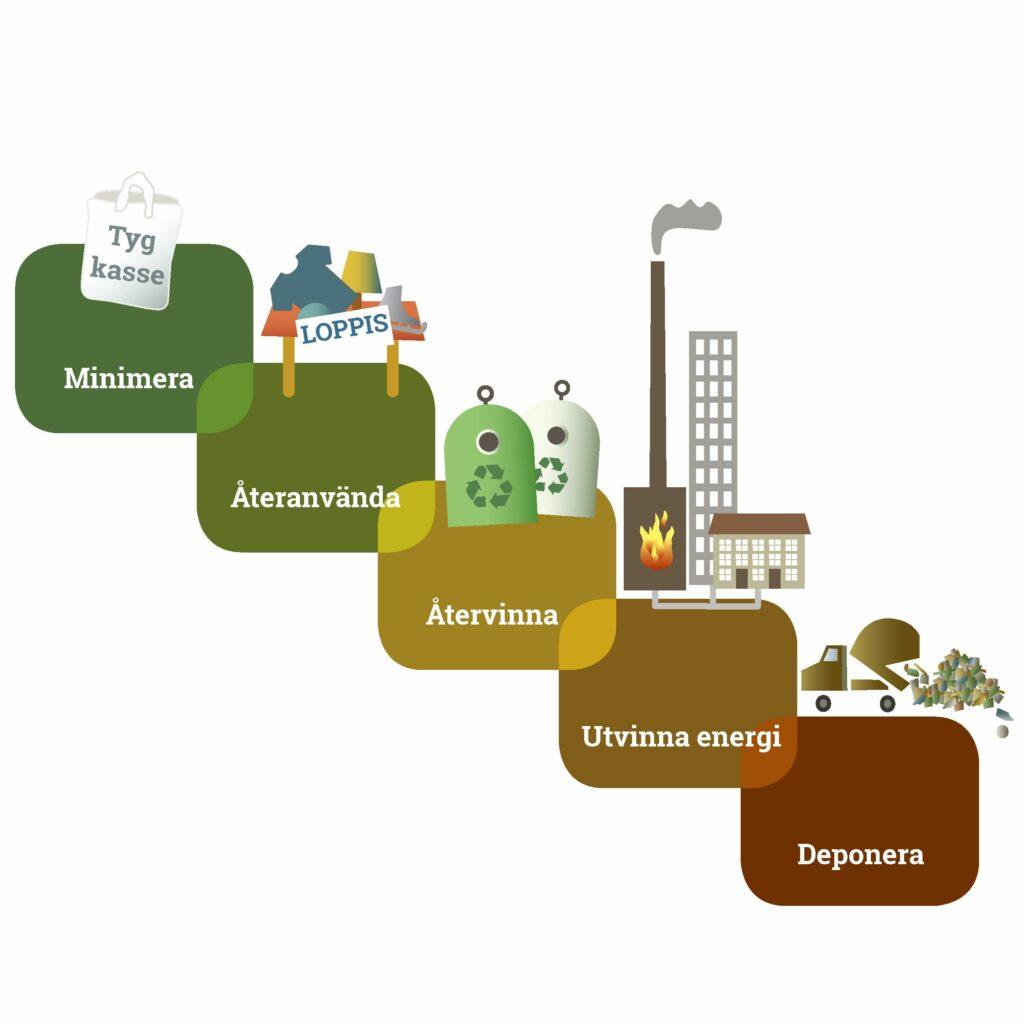 avfallstrappa, avfallstrappan, avfall, sopor, återvinning, deponi