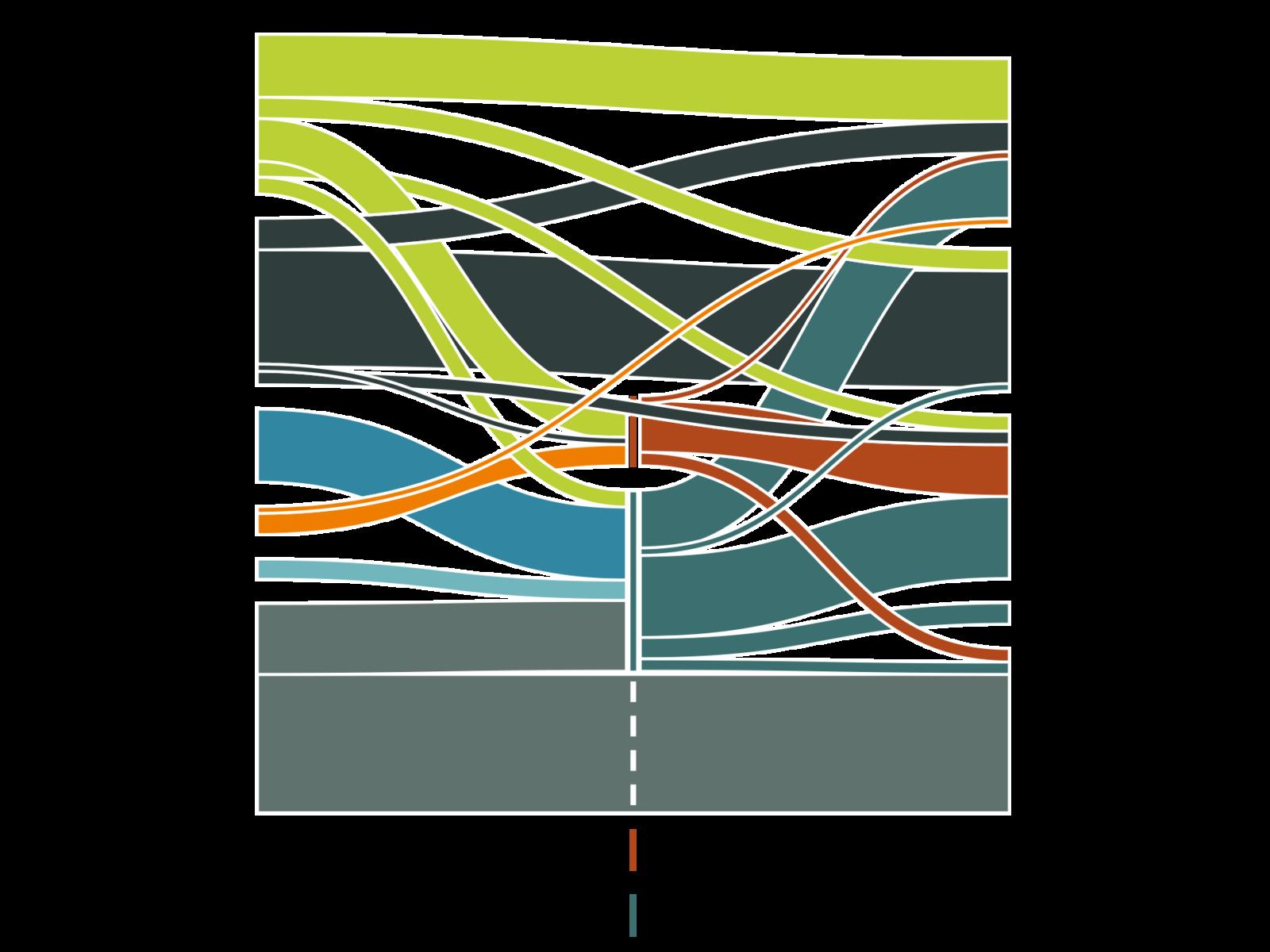 diagram, Fossilfritt, förnybart, flexibelt - Framtidens hållbara energisystem, energirapport,