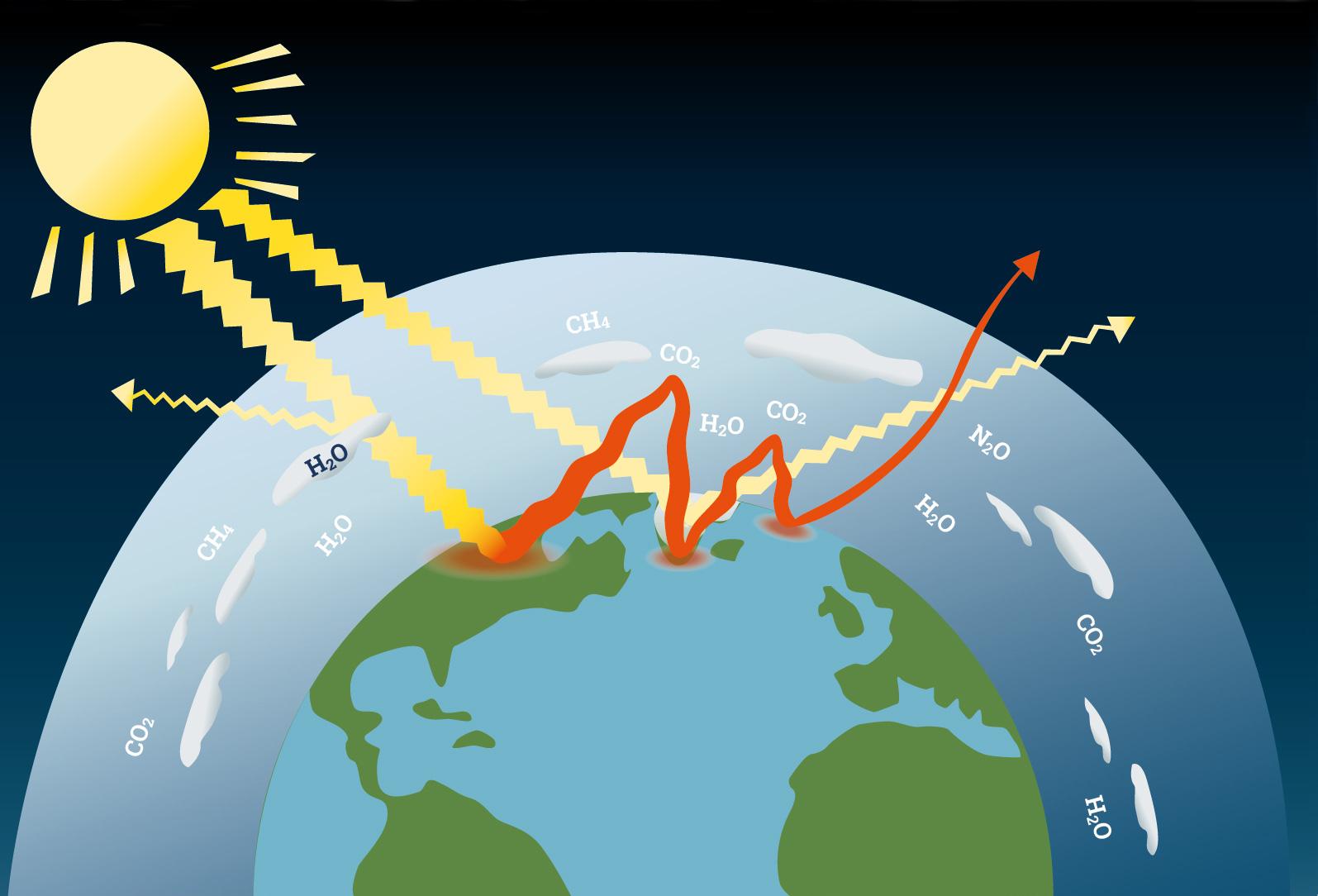 växthuseffekt, solinstrålning, energibalans, växthuseffekten, jorden, växthusgaser
