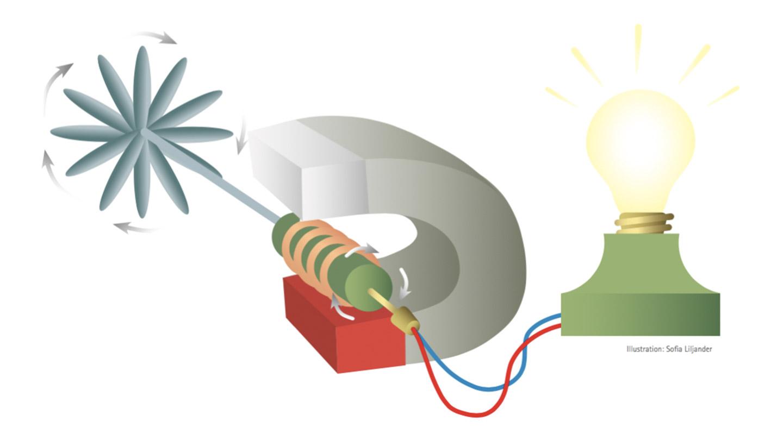 generator, el, energi