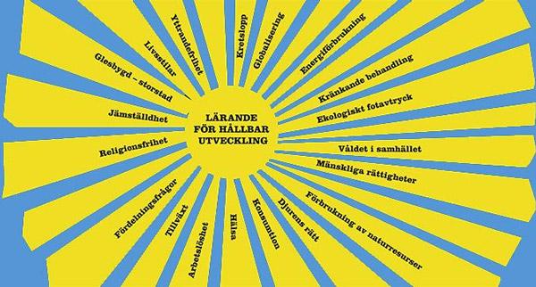lhu, sol, skolverket, lärande, för hållbar, utveckling