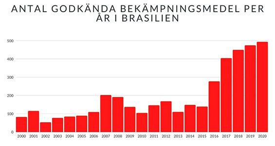 Brasilien, Bekämpningsmedel, Statistik, Bolsonaro