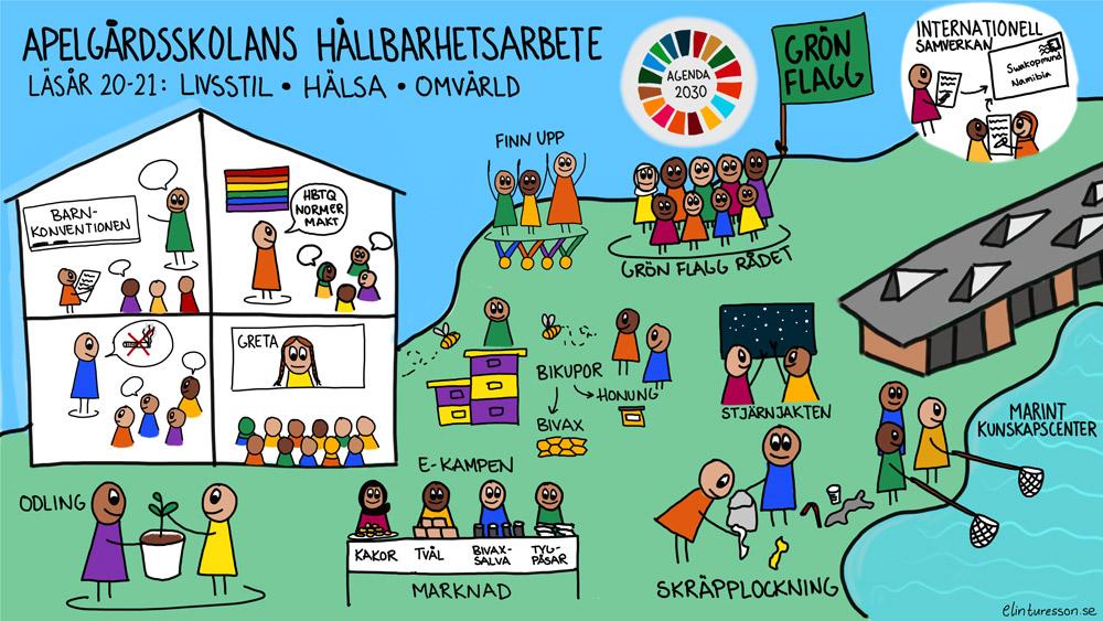 Malmöskolor, Apelgårdsskolan, grön, flagg, hållbarhetsarbete