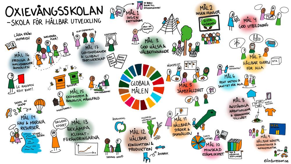Malmöskolor, Oxievångsskolan, Malmö, skola, för, hållbar, utveckling